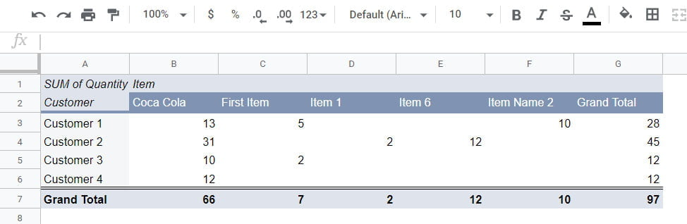 sales by customer pivot table